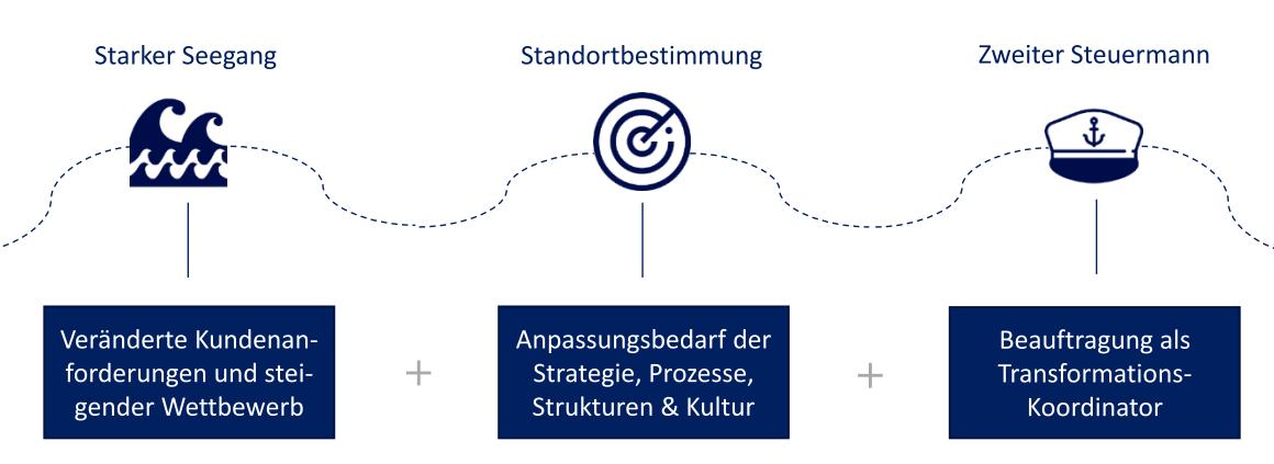 Digitale Transformation: comforming-Anwendungsbeispiel für Geschäftsführer