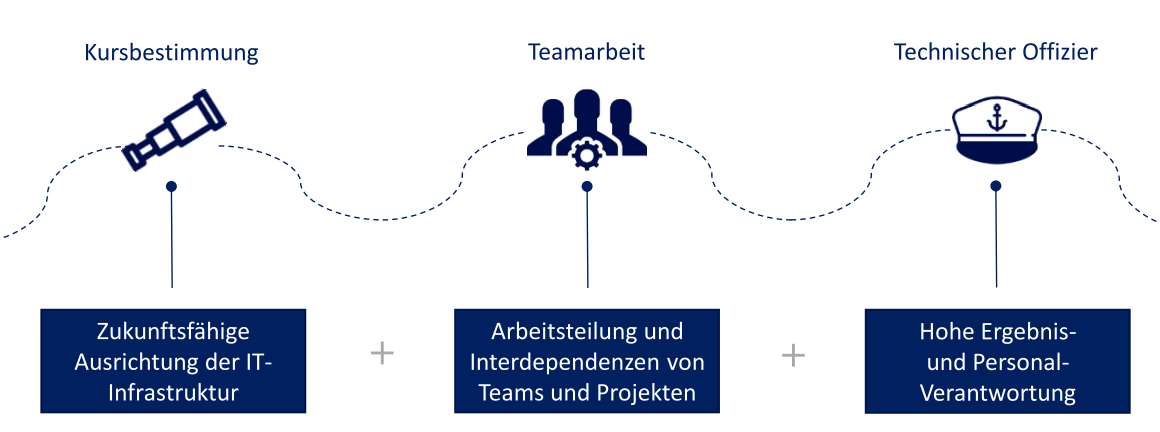 Multiprojekt-Koordination: CIO verbessert Teamperformance mit comforming