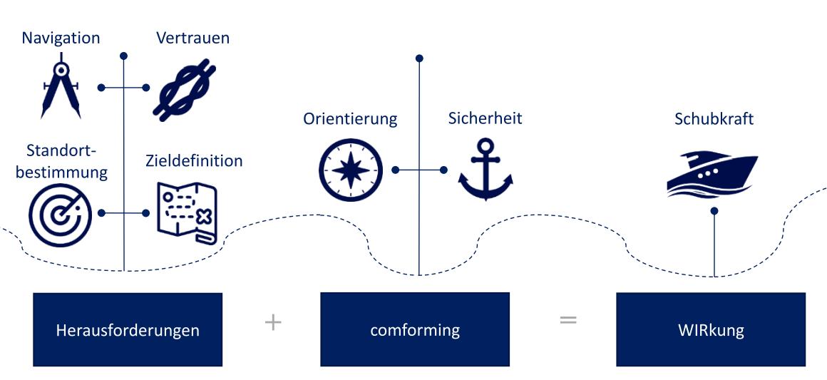 comforming optimiert Multi-Projektkoordination durch bessere Team-Koordination und Performance