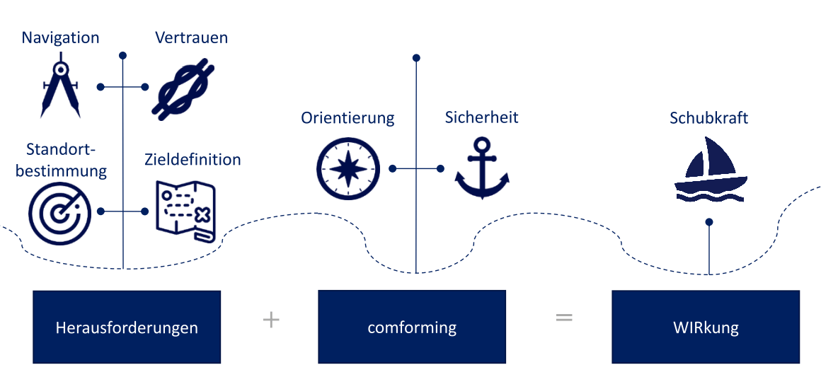 comforming optimiert Multi-Projektkoordination durch bessere Team-Koordination und Performance