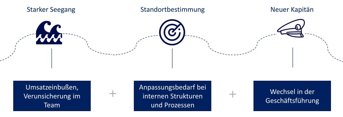Strategische Neuausrichtung mit comforming. Anwendungsbeispiel für Geschäftsführer