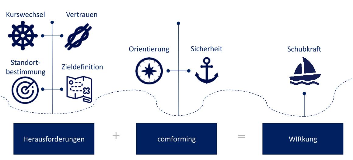 Strategische Neuausrichtung: comforming Anwendungsbeispiel für Geschäftsführer